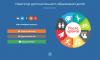 Информация для школьников и их родителей (законных представителей) обучающихся о возможностях Навигатора дополнительного образования детей